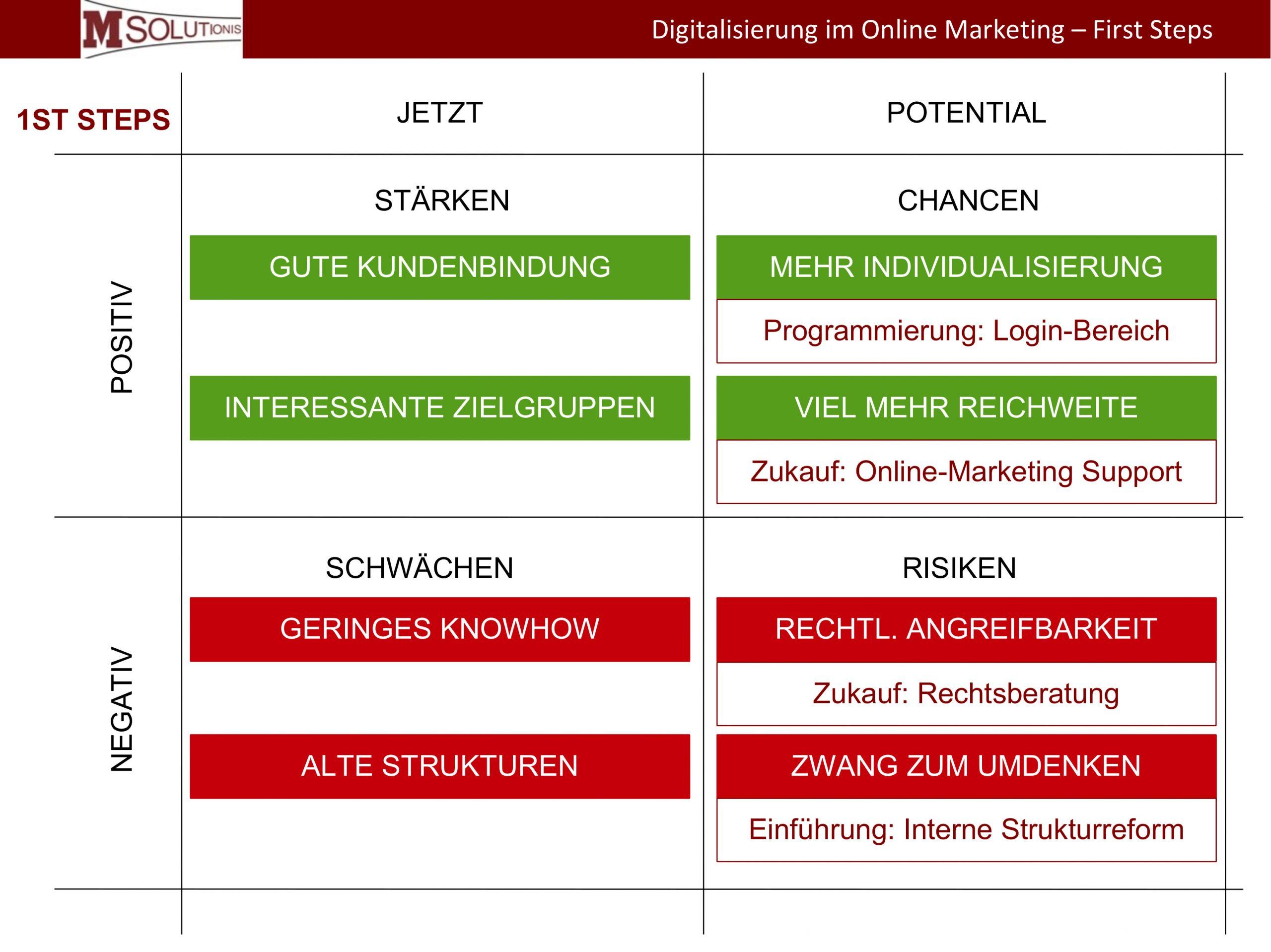 Digitalisierung im Online Marketing