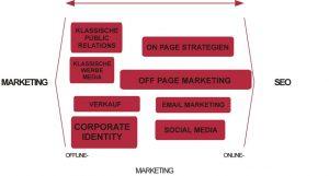 M Solutionis - SEO Marketing Grafik