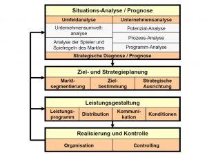 Marketing Management Prozess