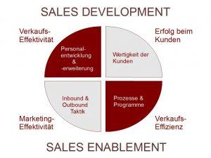 SACC - sales enablement